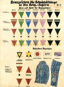 Märken för fångar i koncentrationsläger (1936). Gula=judar, röda=politiska, gröna=kriminella, rosa=homosexuella.